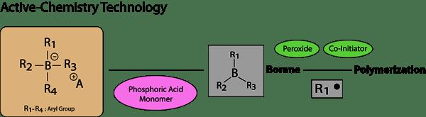 Active-Chemistry Technology
