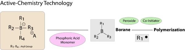 Active-Chemistry Technology