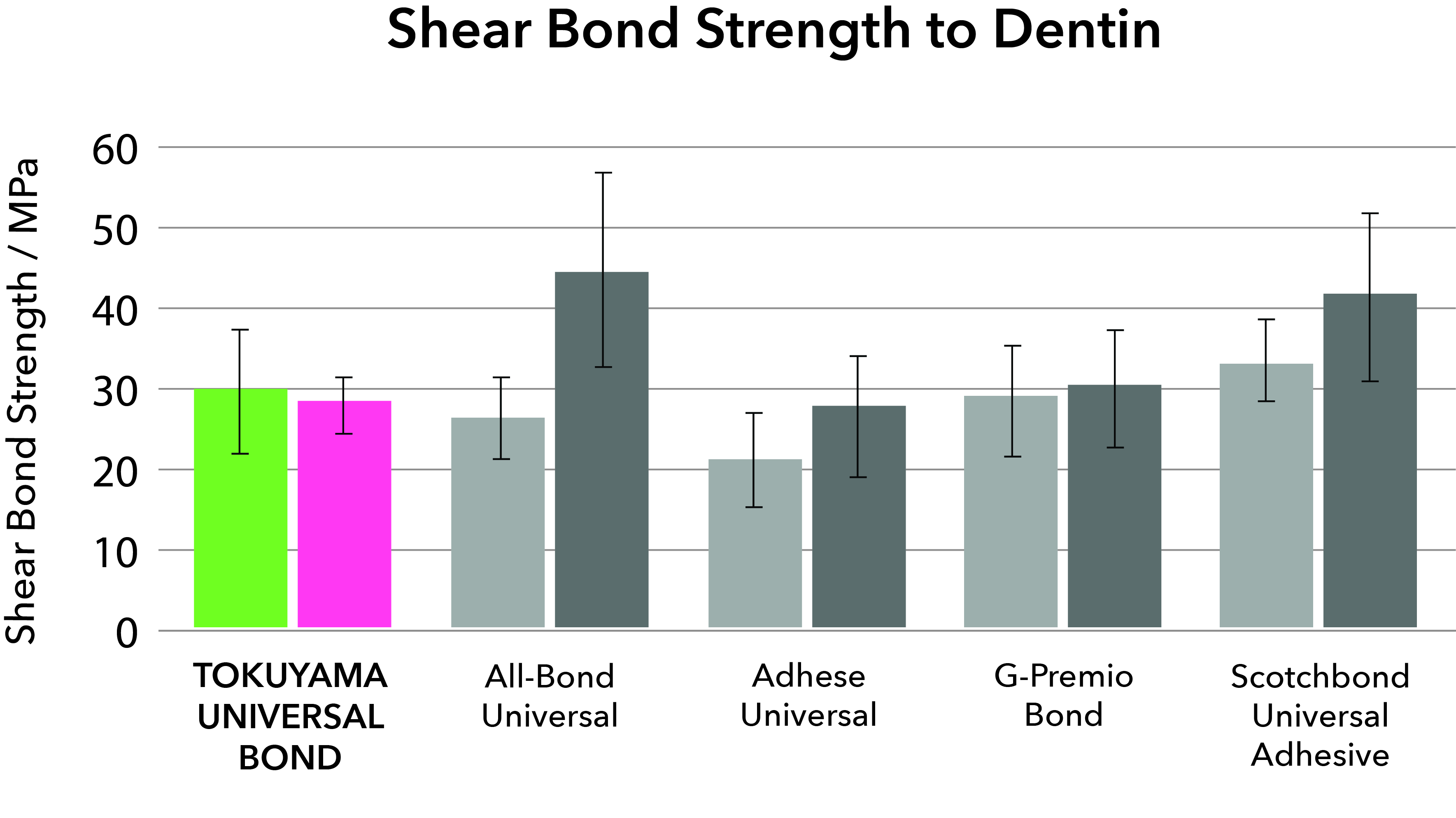 Etching protocol-Shear Bond strength to Dentin