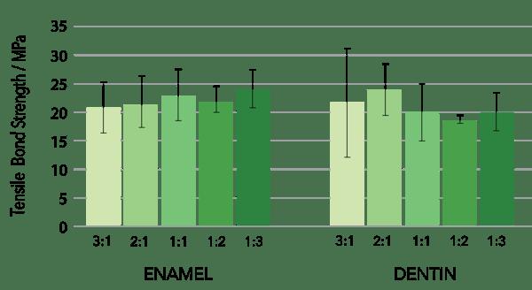 MIXING-ratios