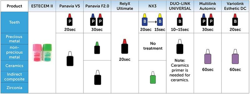 Reduce Inventory with Tokuyama Universal Bond