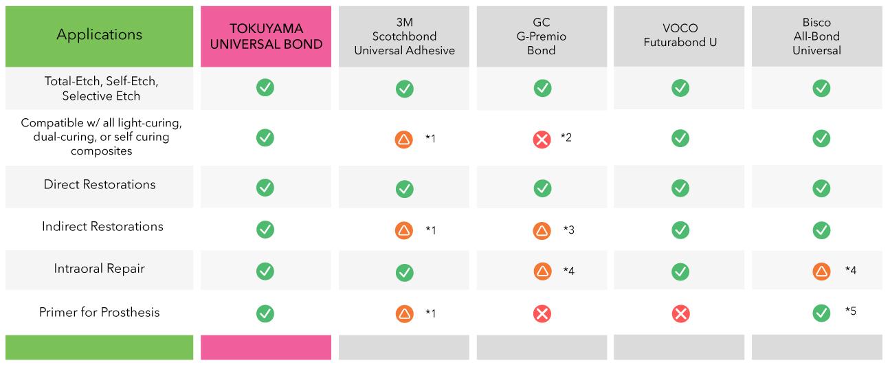 Tokuyama Universal Bond Universal Use Table Chart