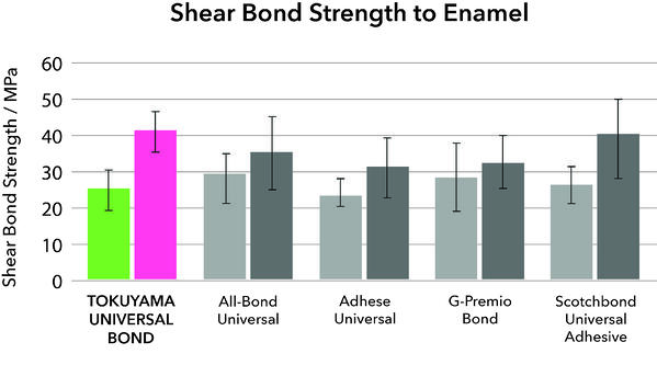 etching protocol-Shear Bond Strength to Enamel